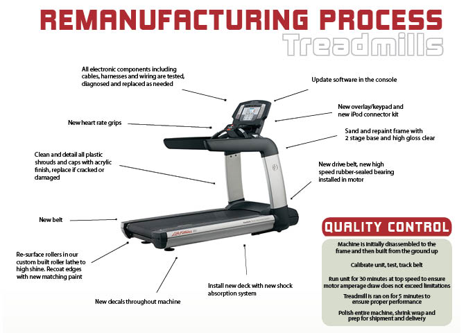 used treadmill remanufacturing process for commercial treadmills